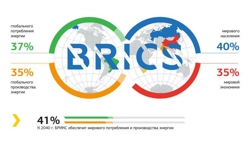 Исследования Энергоплатформы БРИКС