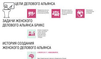 Женский деловой альянс БРИКС