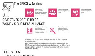 BRICS Women's Business Alliance