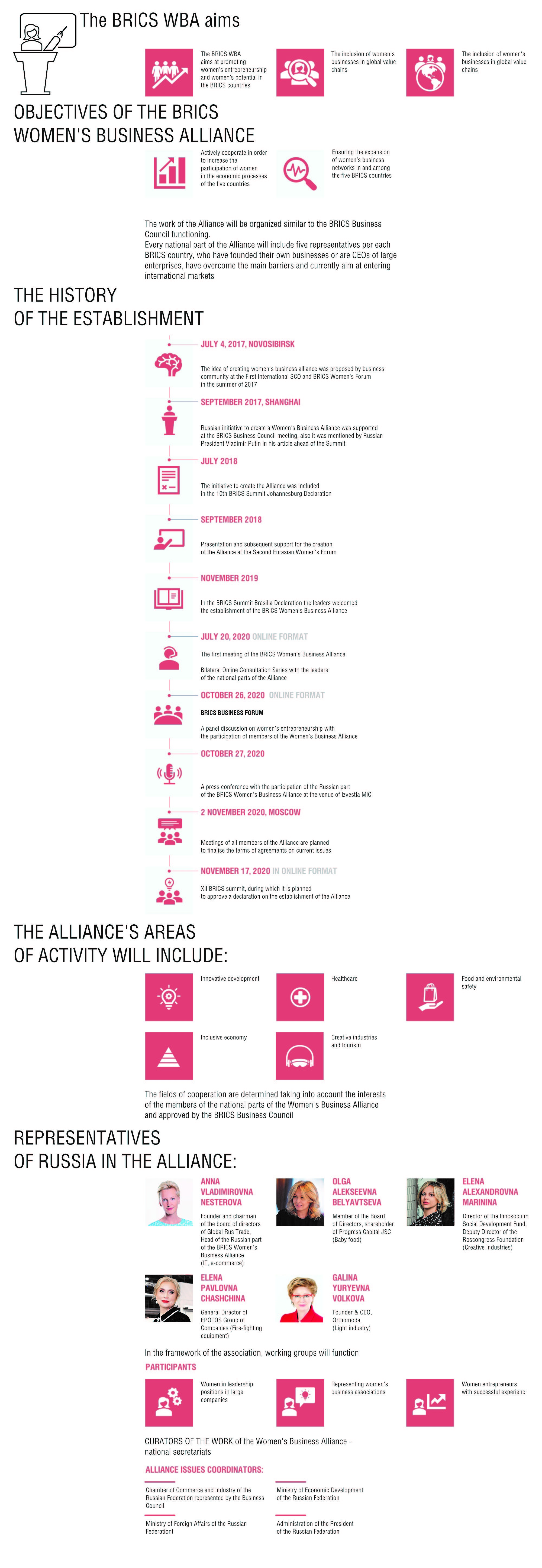 BRICS Women's Business Alliance
